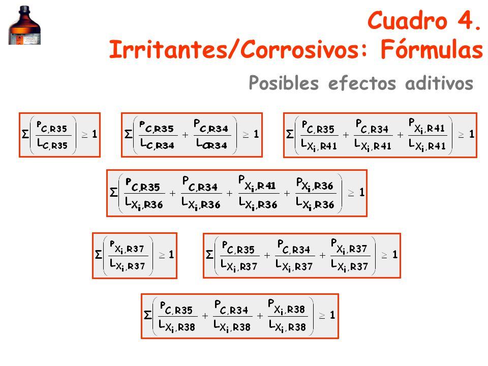 Cuadro 4. Irritantes/Corrosivos: Fórmulas Posibles efectos aditivos