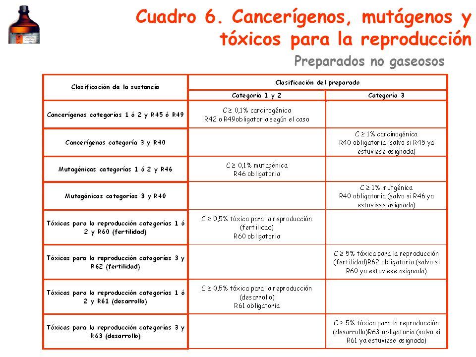 Cuadro 6. Cancerígenos, mutágenos y tóxicos para la reproducción Preparados no gaseosos