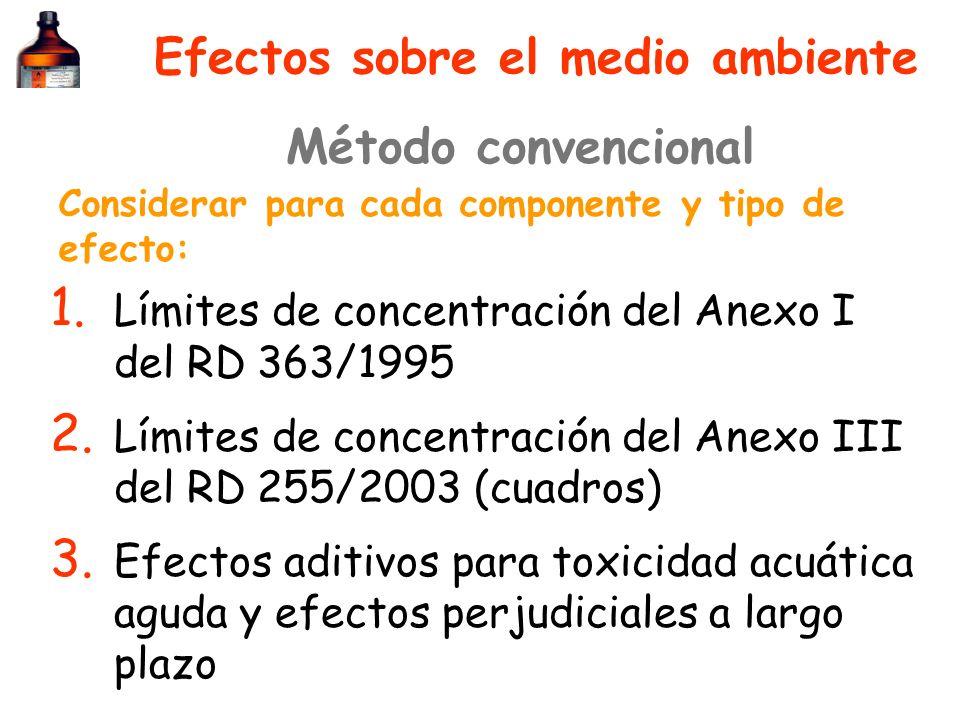 Efectos sobre el medio ambiente 1. Límites de concentración del Anexo I del RD 363/1995 2. Límites de concentración del Anexo III del RD 255/2003 (cua