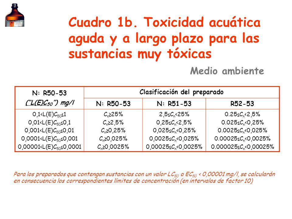 N: R50-53 (L(E)C (L(E)C 50 ) mg/l Clasificación del preparado N: R50-53N: R51-53R52-53 0,1<L(E)C 50 1 0,01<L(E)C 50 0,1 0,001<L(E)C 50 0,01 0,0001<L(E