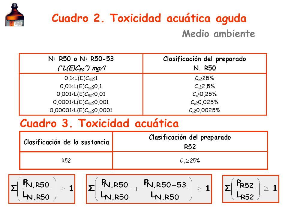 Cuadro 2. Toxicidad acuática aguda Cuadro 3. Toxicidad acuática Medio ambiente N: R50 o N: R50-53 (L(E)C (L(E)C 50 ) mg/l Clasificación del preparado