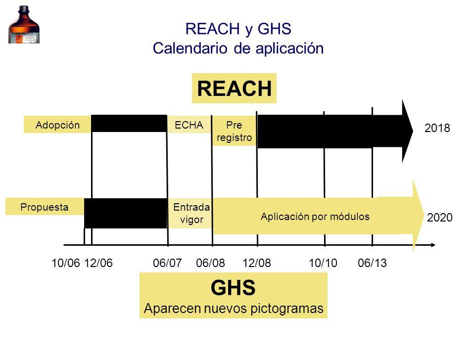 REACH y GHS Calendario de aplicación Pre registro Adopción Entrada vigor ECHA Registro >1000 t Registro >100 t R50-53 100-1000 t >1 t CMR Entrada vigo
