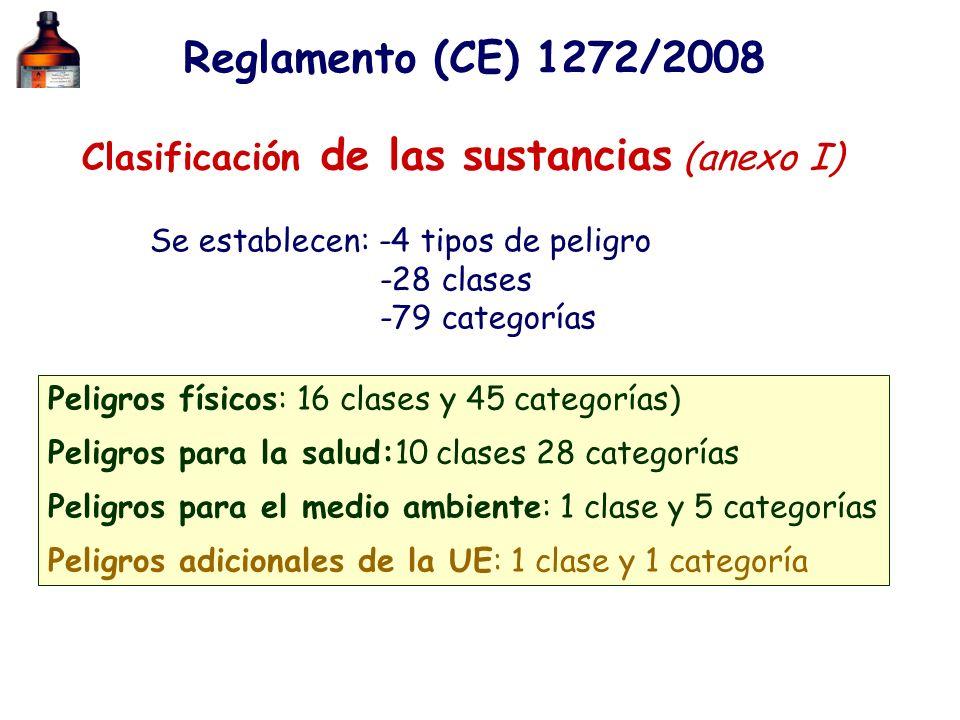 Reglamento (CE) 1272/2008 Clasificación de las sustancias (anexo I) Se establecen: -4 tipos de peligro -28 clases -79 categorías Peligros físicos: 16