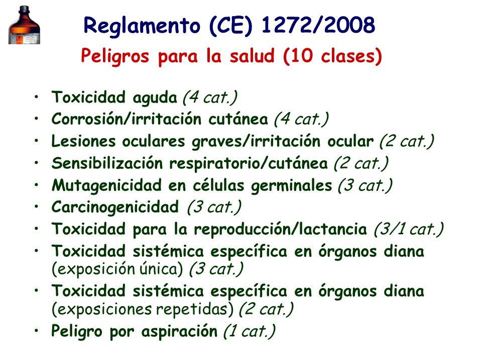 Peligros para la salud (10 clases) Toxicidad aguda (4 cat.) Corrosión/irritación cutánea (4 cat.) Lesiones oculares graves/irritación ocular (2 cat.)