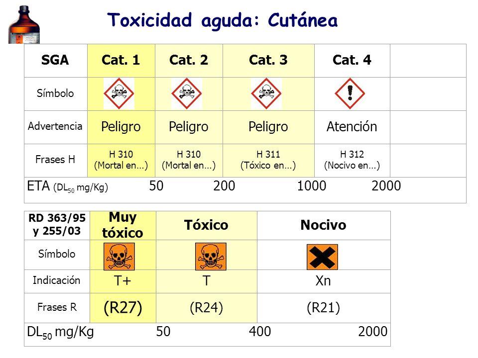 RD 363/95 y 255/03 Muy tóxico TóxicoNocivo Símbolo Indicación T+TXn Frases R (R27) (R24)(R21) DL 50 mg/Kg 50 400 2000 SGACat. 1Cat. 2Cat. 3Cat. 4 Símb