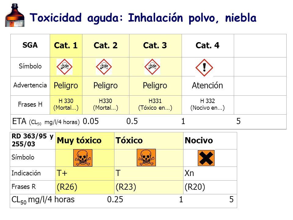 RD 363/95 y 255/03 Muy tóxicoTóxicoNocivo Símbolo Indicación T+TXn Frases R (R26)(R23)(R20) CL 50 mg/l/4 horas 0.25 1 5 SGA Cat. 1Cat. 2Cat. 3Cat. 4 S