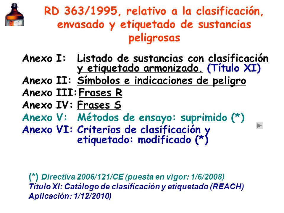RD 363/95 y 255/03 Muy tóxico TóxicoNocivo Símbolo Indicación T+TXn Frases R (R26)(R23)Nocivo por inhalación (R20) CL 50 mg/l/4 horas 0.5 2 20 SGACat.