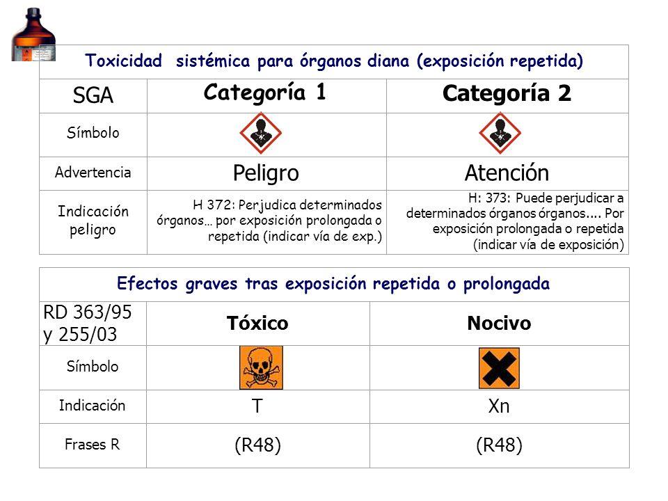 Toxicidad sistémica para órganos diana (exposición repetida) SGA Categoría 1 Categoría 2 Símbolo Advertencia PeligroAtención Indicación peligro H 372: