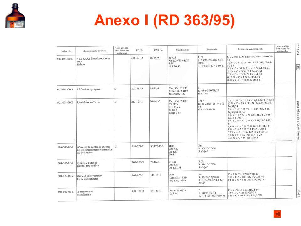 SGACat 1Cat 2Cat 3 Pictograma Advertencia PeligroAtención Indicación de peligro H 370: perjudica determinados órganos H 371: Puede perjudicar determinados óreganos H 335: Puede irritar las vías respiratorias H336: puede provocar somnolencia y vértigo Efectos graves tras una sola exposición RD 363/95 y 255/03 Muy TóxicoTóxicoNocivo Símbolo IndicaciónT+TXn Frases R(R39) (R68) Toxicidad específica en órganos diana (exposición única)