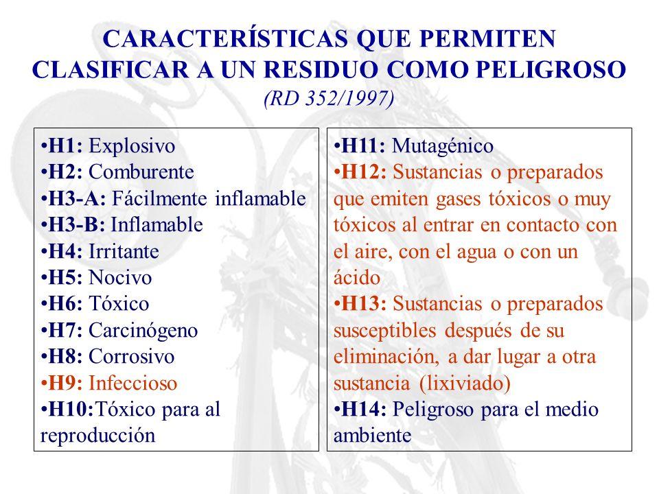 CARACTERÍSTICAS QUE PERMITEN CLASIFICAR A UN RESIDUO COMO PELIGROSO (RD 352/1997) H1: Explosivo H2: Comburente H3-A: Fácilmente inflamable H3-B: Infla