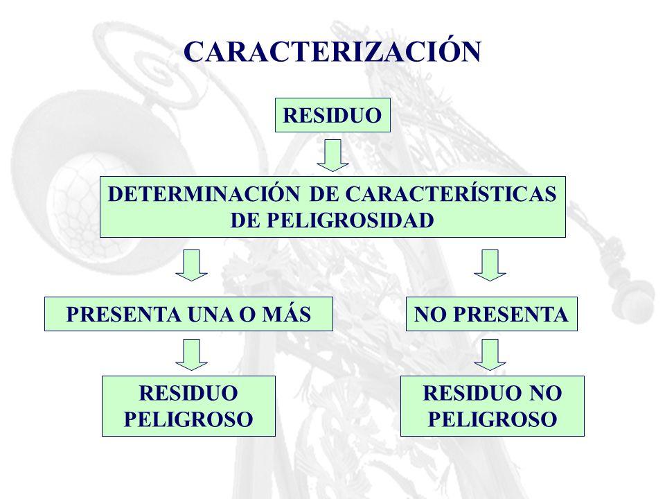 CARACTERIZACIÓN RESIDUO DETERMINACIÓN DE CARACTERÍSTICAS DE PELIGROSIDAD PRESENTA UNA O MÁSNO PRESENTA RESIDUO PELIGROSO RESIDUO NO PELIGROSO