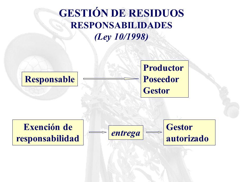 GESTIÓN DE RESIDUOS RESPONSABILIDADES (Ley 10/1998) Responsable Productor Poseedor Gestor Exención de responsabilidad entrega Gestor autorizado