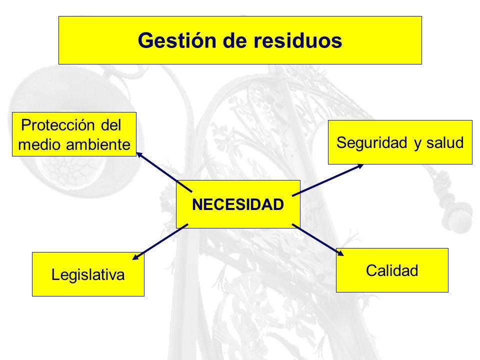 LEGISLACIÓN DE RESIDUOS (ESPAÑA) (Lista no exhaustiva) Ley 11/1997, de 24 de abril, de Envases y Residuos de Envases (BOE, 25/04/1997) Ley 10/1998, de 21 de abril, de Residuos (BOE, 22/04/1998) RD 782/1998.