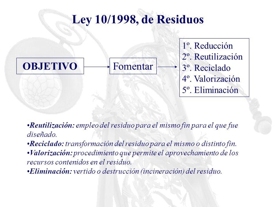 Ley 10/1998, de Residuos OBJETIVOFomentar 1º. Reducción 2º. Reutilización 3º. Reciclado 4º. Valorización 5º. Eliminación Reutilización: empleo del res
