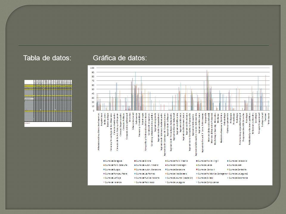 Tabla de datos:Gráfica de datos: