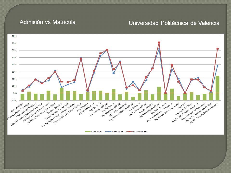 Universidad Politécnica de Valencia Admisión vs Matricula