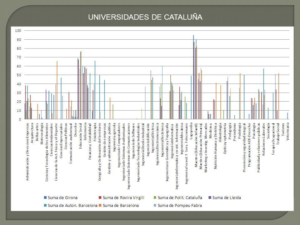 UNIVERSIDADES DE CATALUÑA