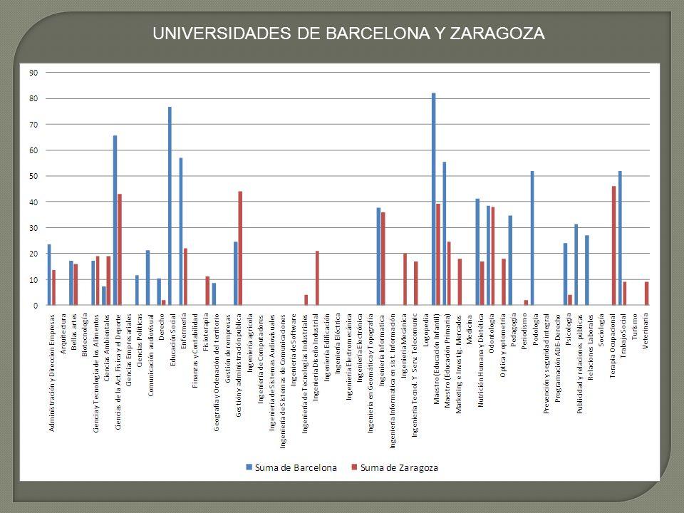UNIVERSIDADES DE BARCELONA Y ZARAGOZA