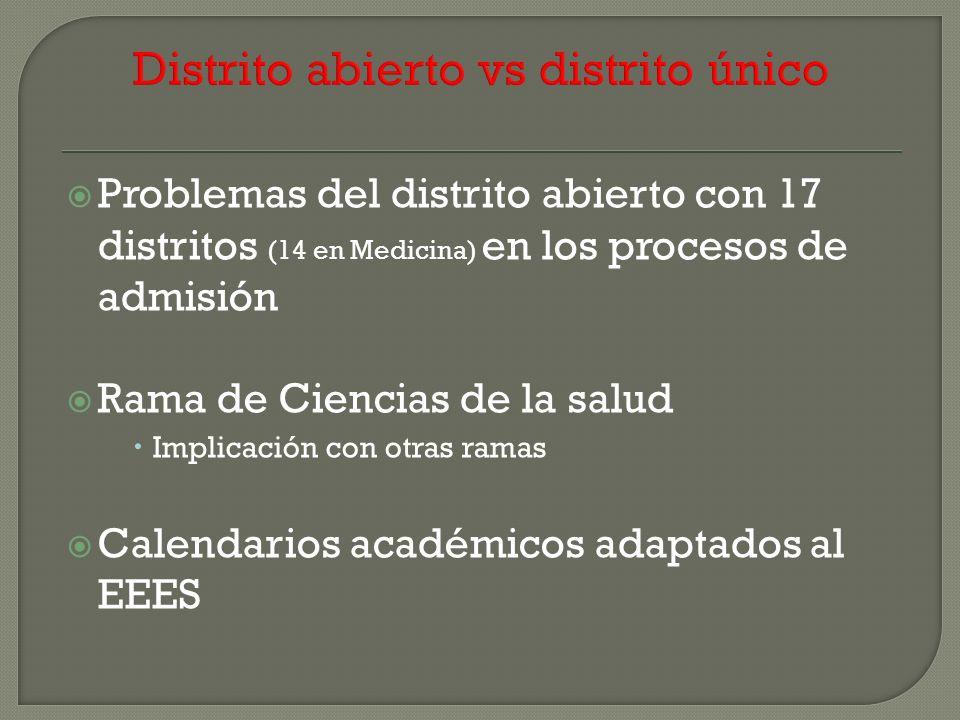 Problemas del distrito abierto con 17 distritos (14 en Medicina) en los procesos de admisión Rama de Ciencias de la salud Implicación con otras ramas