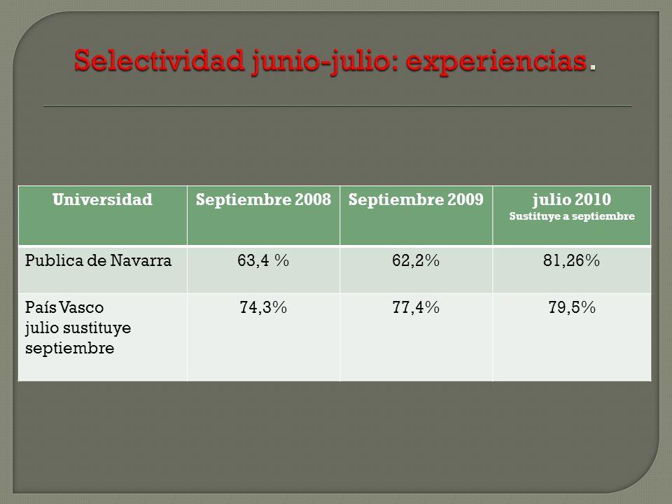 UniversidadSeptiembre 2008Septiembre 2009julio 2010 Sustituye a septiembre Publica de Navarra63,4 %62,2%81,26% País Vasco julio sustituye septiembre 74,3%77,4%79,5%