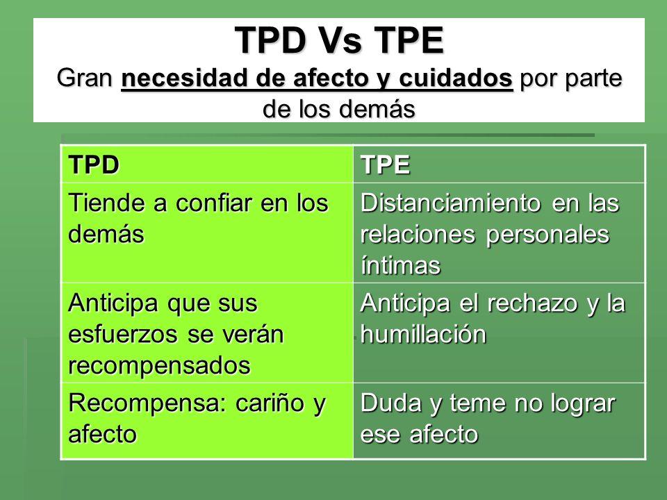 TPD Vs TPE Gran necesidad de afecto y cuidados por parte de los demás TPDTPE Tiende a confiar en los demás Distanciamiento en las relaciones personale