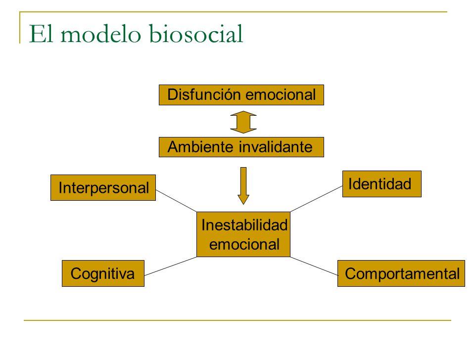 El modelo biosocial Disfunción emocional Ambiente invalidante Inestabilidad emocional Interpersonal Cognitiva Identidad Comportamental