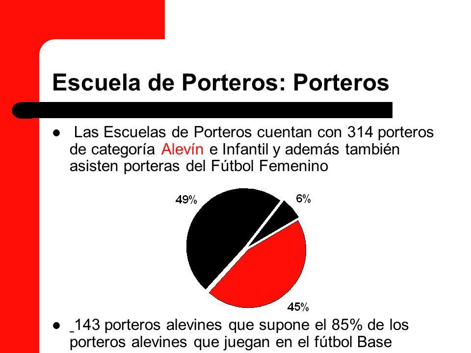 Escuela de Porteros: Porteros Las Escuelas de Porteros cuentan con 314 porteros de categoría Alevín e Infantil y además también asisten porteras del F