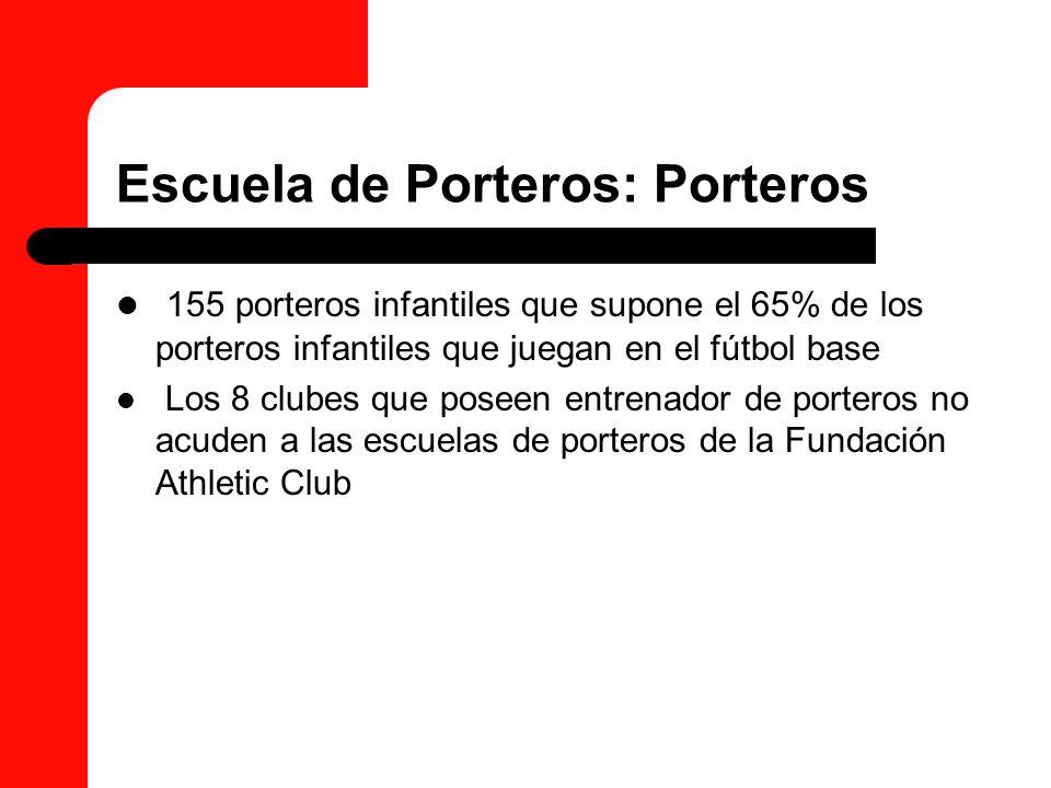 Escuela de Porteros: Porteros 155 porteros infantiles que supone el 65% de los porteros infantiles que juegan en el fútbol base Los 8 clubes que posee
