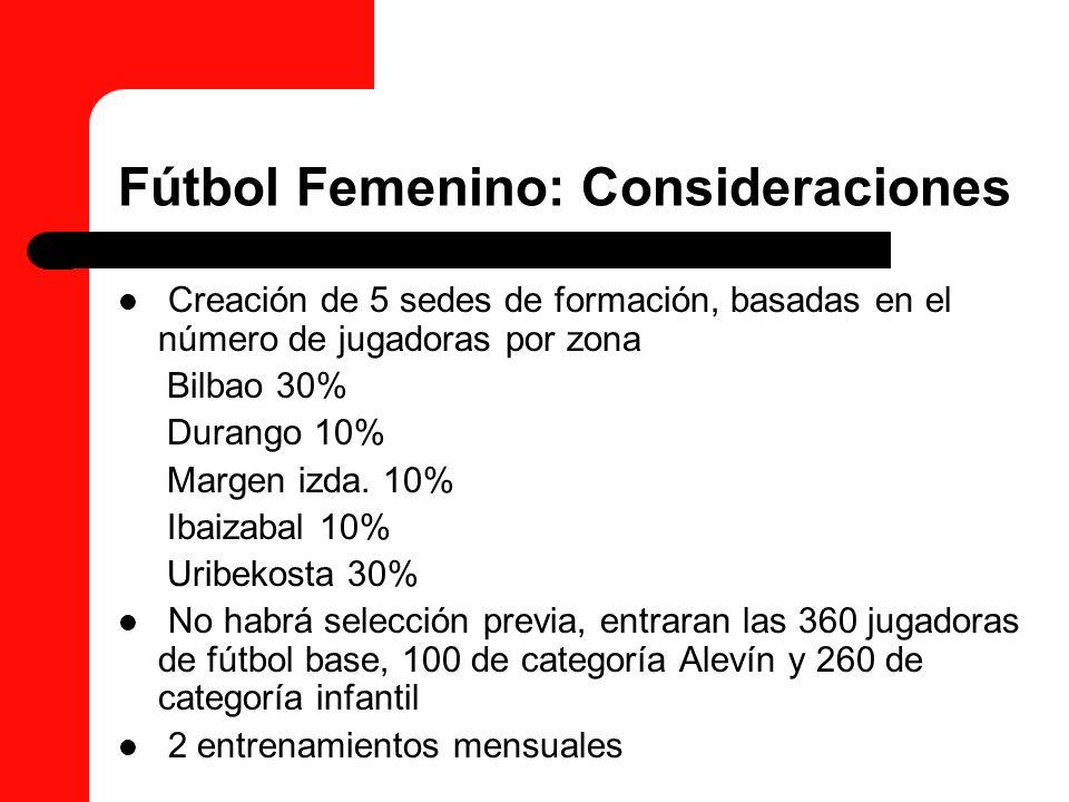 Fútbol Femenino: Consideraciones Creación de 5 sedes de formación, basadas en el número de jugadoras por zona Bilbao 30% Durango 10% Margen izda. 10%