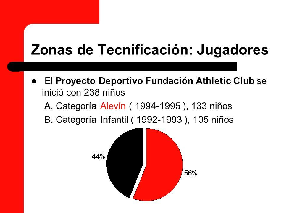 Zonas de Tecnificación: Jugadores El Proyecto Deportivo Fundación Athletic Club se inició con 238 niños A. Categoría Alevín ( 1994-1995 ), 133 niños B