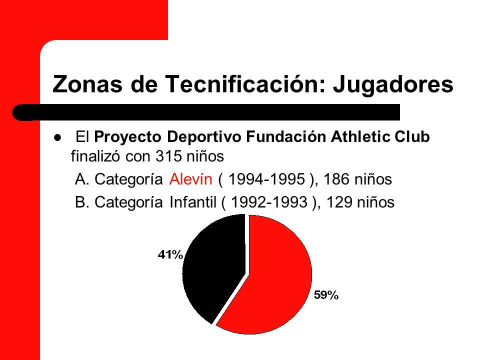 Zonas de Tecnificación: Clubes De los 89 Clubes que cuentan con equipos de categoría Alevín e Infantil, han sido 56 los que han aportado algún jugador a las Zonas de Tecnificación, es decir, un 63% de los Clubes ha participado activamente en el Proyecto Deportivo Fundación Athletic Club