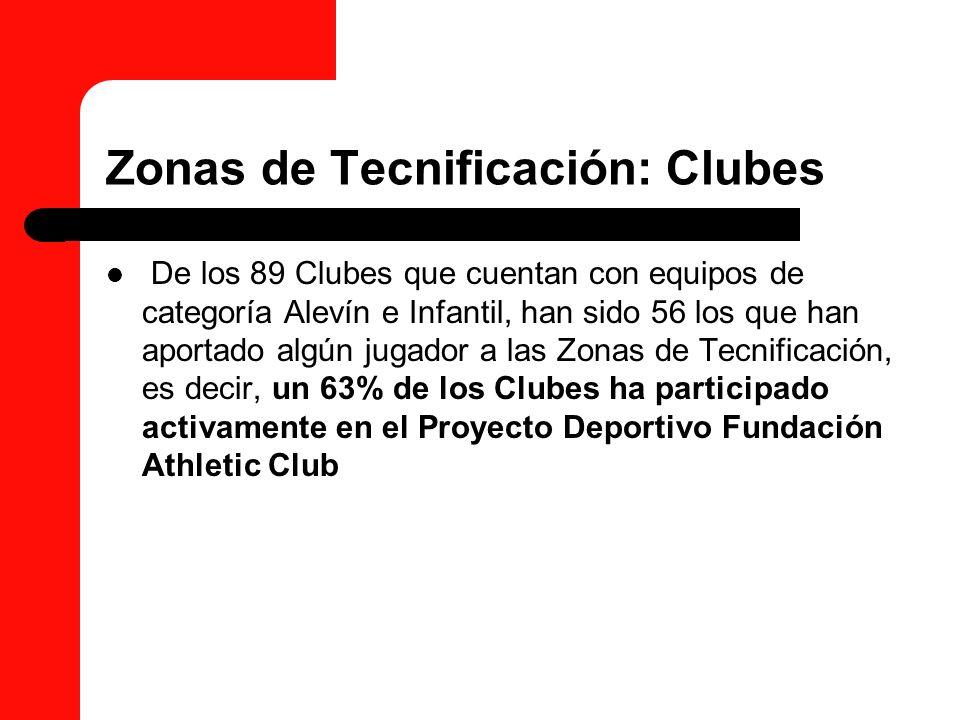 Zonas de Tecnificación: Clubes De los 89 Clubes que cuentan con equipos de categoría Alevín e Infantil, han sido 56 los que han aportado algún jugador
