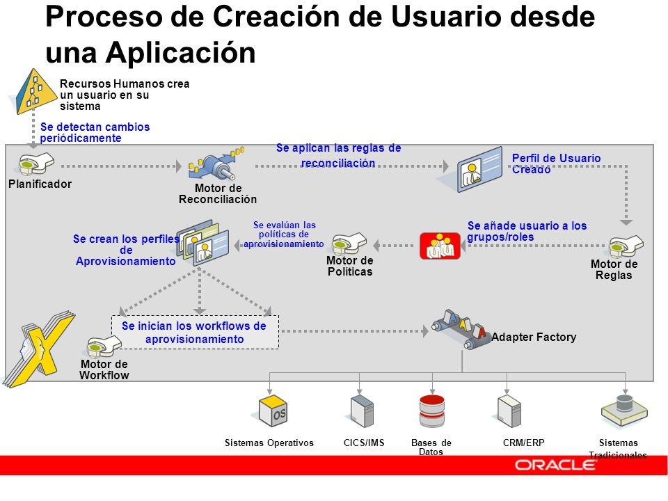 Proceso de Creación de Usuario desde una Aplicación Recursos Humanos crea un usuario en su sistema Planificador Se detectan cambios periódicamente Mot