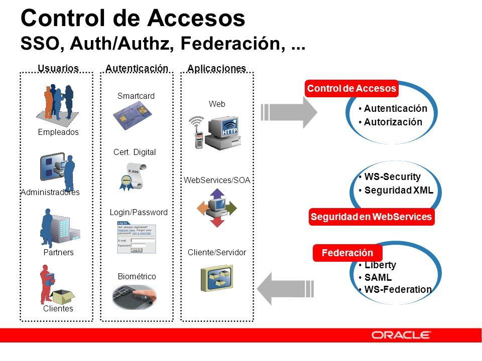 Control de Accesos SSO, Auth/Authz, Federación,... Partners Clientes Smartcard Cert. Digital Login/Password Biométrico Empleados Administradores Contr