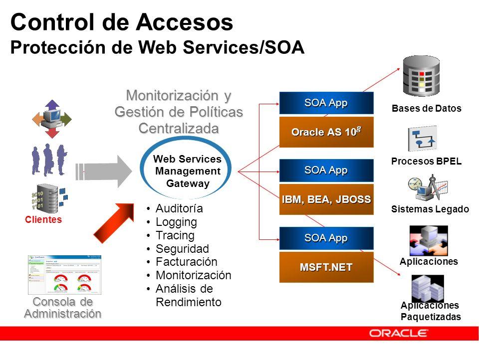 SOA App MSFT.NET IBM, BEA, JBOSS Aplicaciones Paquetizadas Procesos BPEL Aplicaciones Sistemas Legado Bases de Datos Auditoría Logging Tracing Segurid
