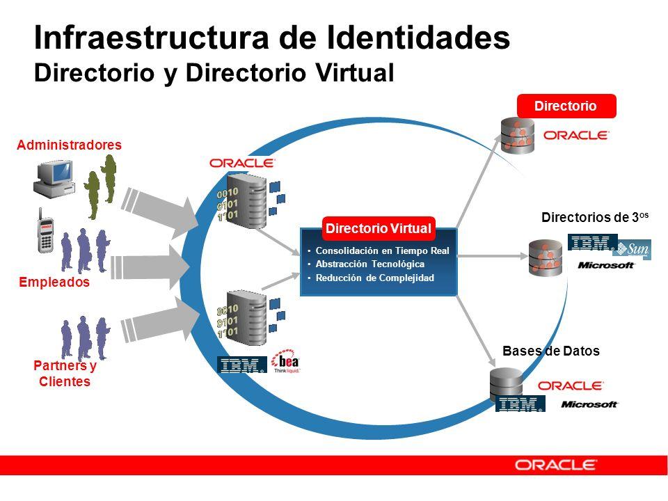 Infraestructura de Identidades Directorio y Directorio Virtual Consolidación en Tiempo Real Abstracción Tecnológica Reducción de Complejidad Partners