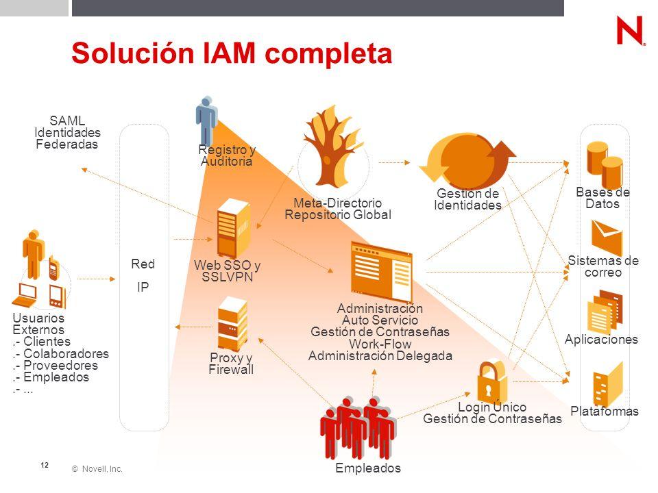 © Novell, Inc. 12 Solución IAM completa Proxy y Firewall Web SSO y SSLVPN Meta-Directorio Repositorio Global Bases de Datos Sistemas de correo Aplicac