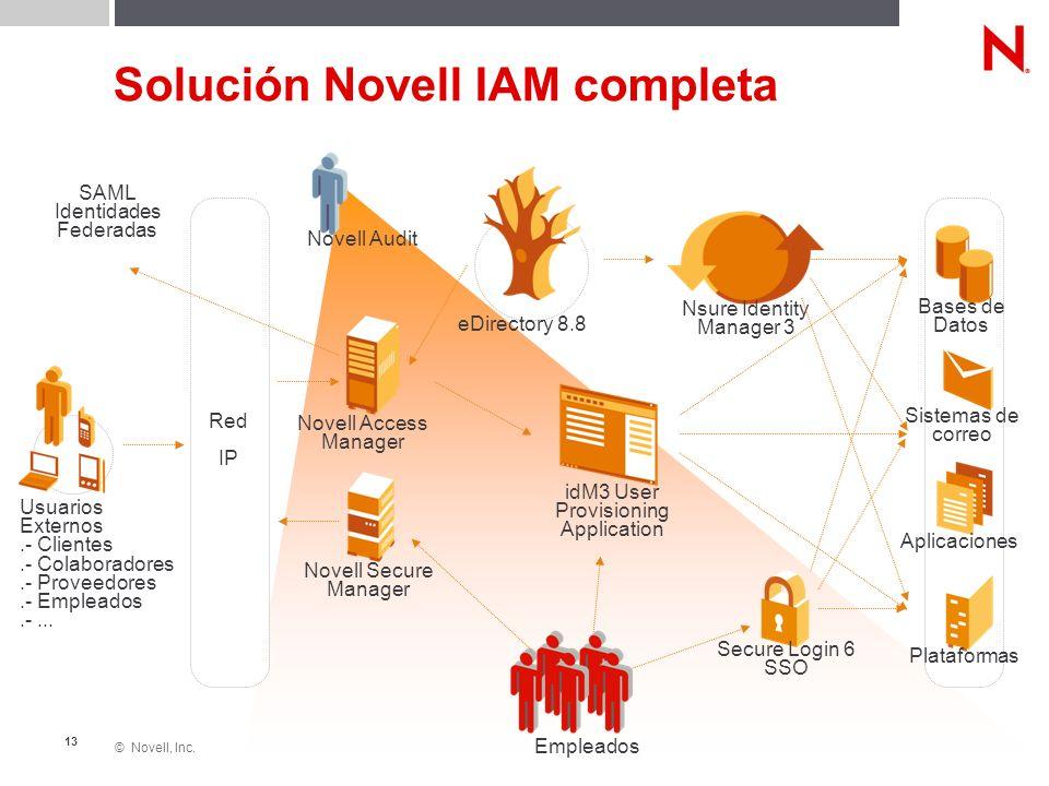 © Novell, Inc. 13 Solución Novell IAM completa Novell Secure Manager Novell Access Manager eDirectory 8.8 Bases de Datos Sistemas de correo Aplicacion