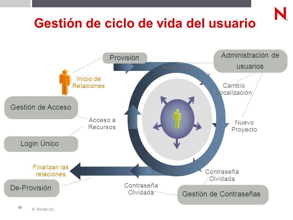 © Novell, Inc. 19 Inicio de Relaciones Finalizan las relaciones Promoción Cambio Localización Nuevo Proyecto Contraseña Olvidada Acceso a Recursos Pro