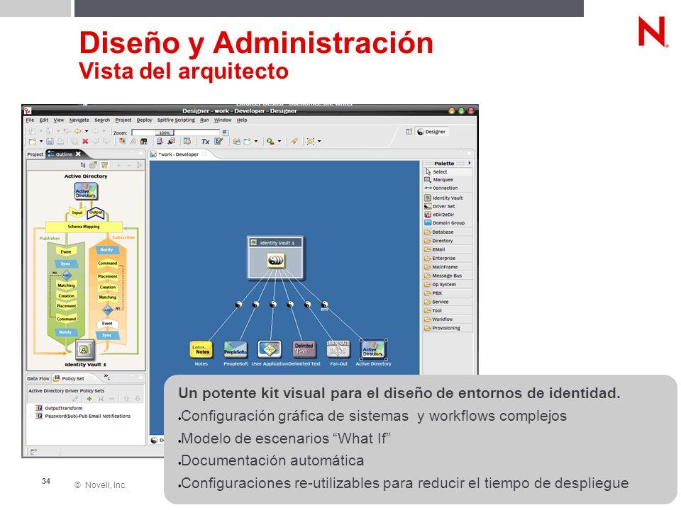 © Novell, Inc. 34 Un potente kit visual para el diseño de entornos de identidad. Configuración gráfica de sistemas y workflows complejos Modelo de esc