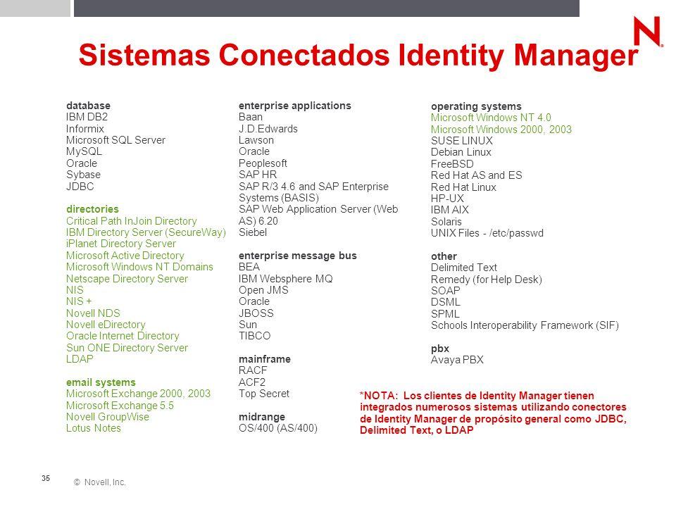 © Novell, Inc. 35 Sistemas Conectados Identity Manager database IBM DB2 Informix Microsoft SQL Server MySQL Oracle Sybase JDBC directories Critical Pa