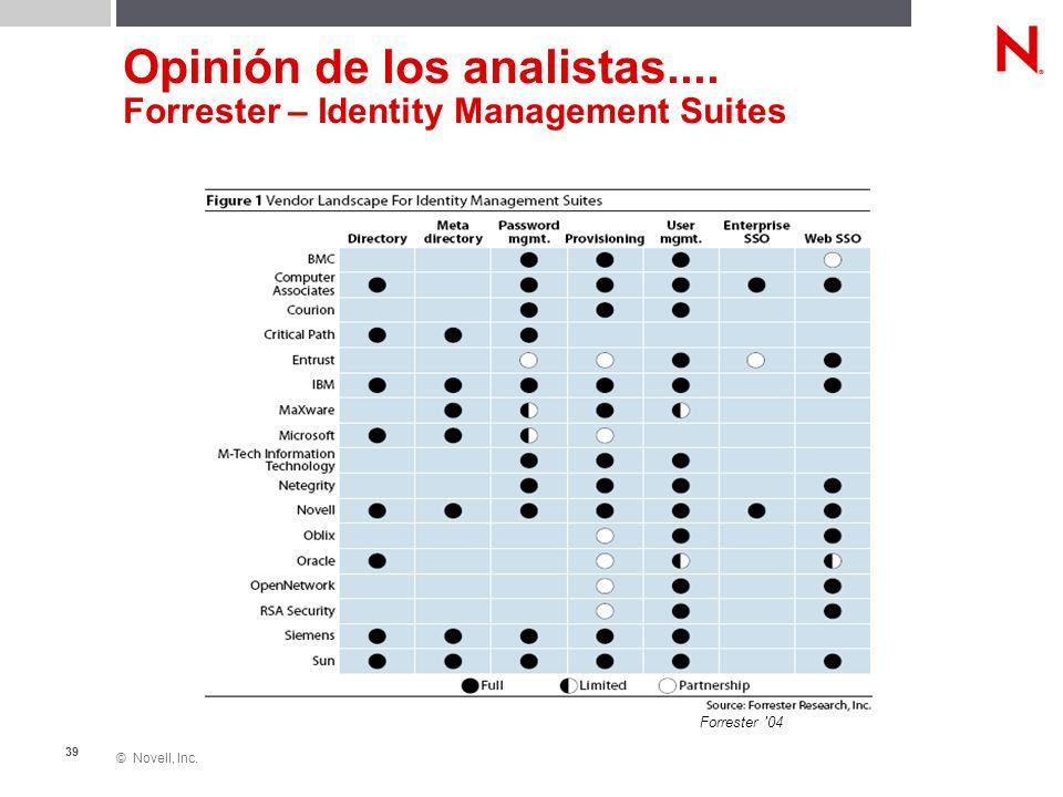 © Novell, Inc. 39 Opinión de los analistas.... Forrester – Identity Management Suites Forrester '04