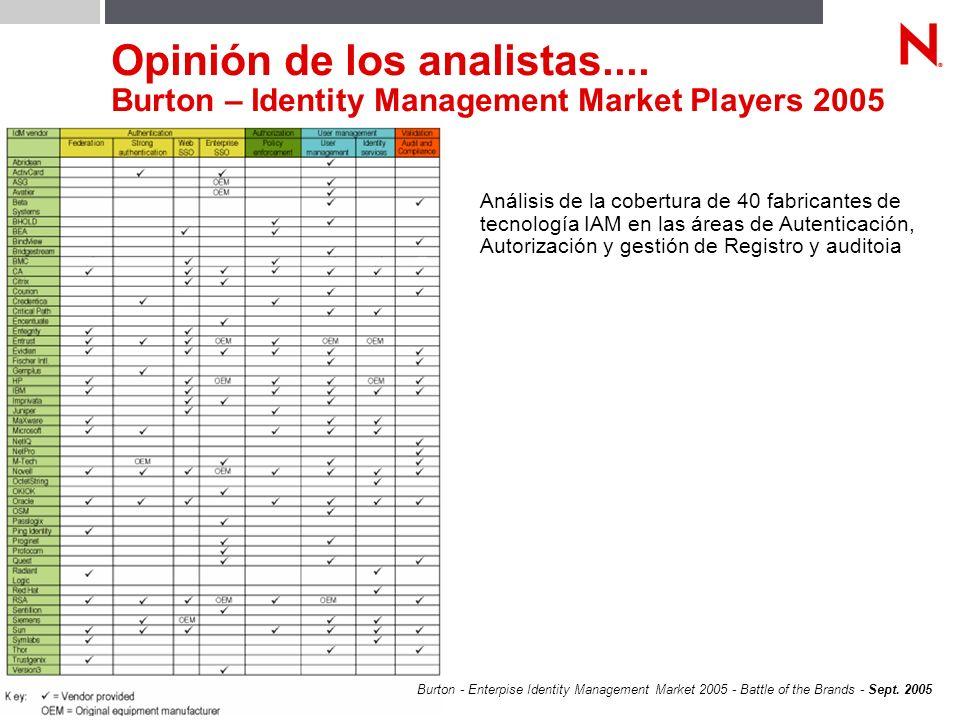 © Novell, Inc. 43 Opinión de los analistas.... Burton – Identity Management Market Players 2005 Burton - Enterpise Identity Management Market 2005 - B