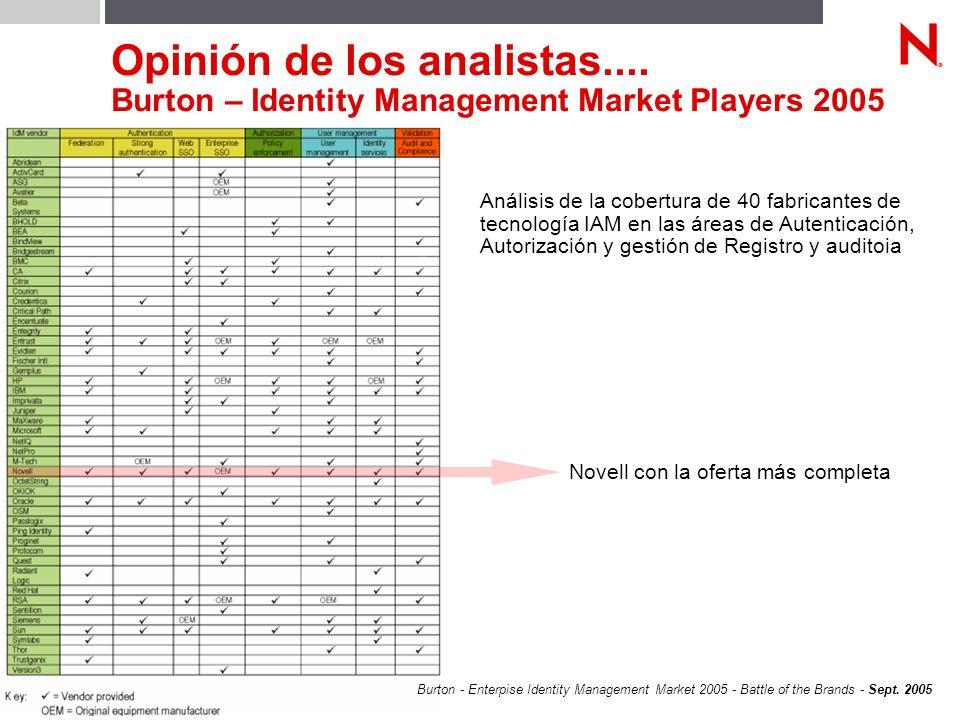 © Novell, Inc. 44 Opinión de los analistas.... Burton – Identity Management Market Players 2005 Burton - Enterpise Identity Management Market 2005 - B