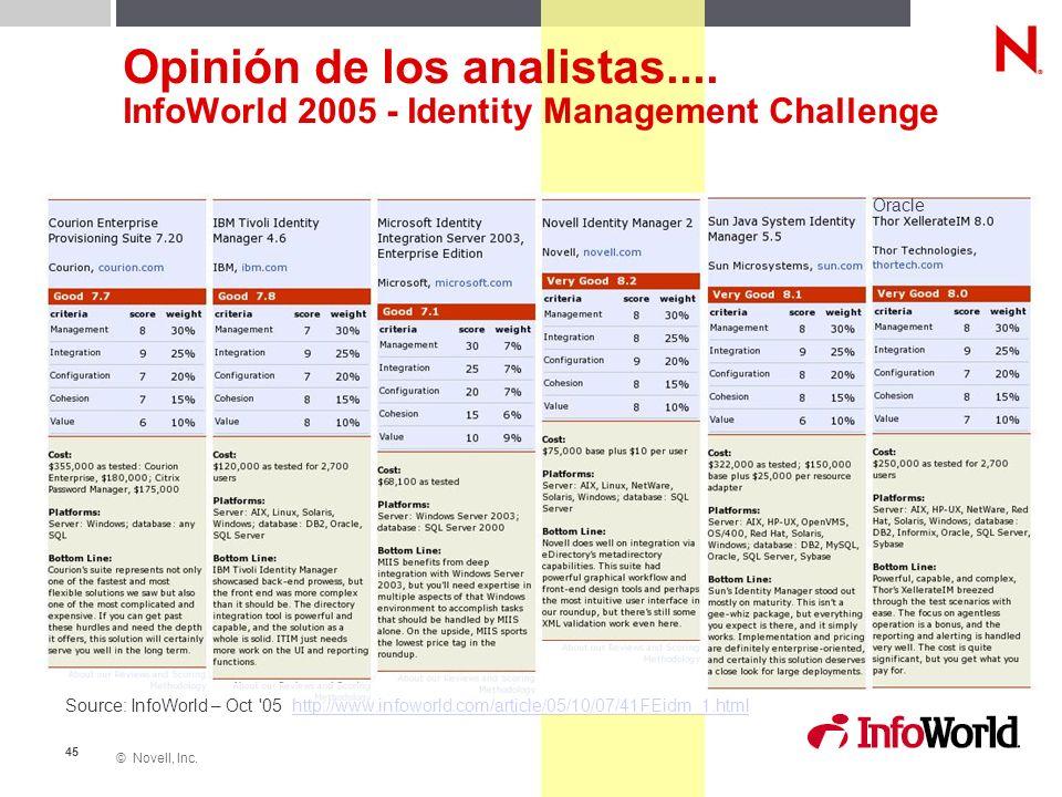 © Novell, Inc. 45 Opinión de los analistas.... InfoWorld 2005 - Identity Management Challenge Source: InfoWorld – Oct '05 http://www.infoworld.com/art