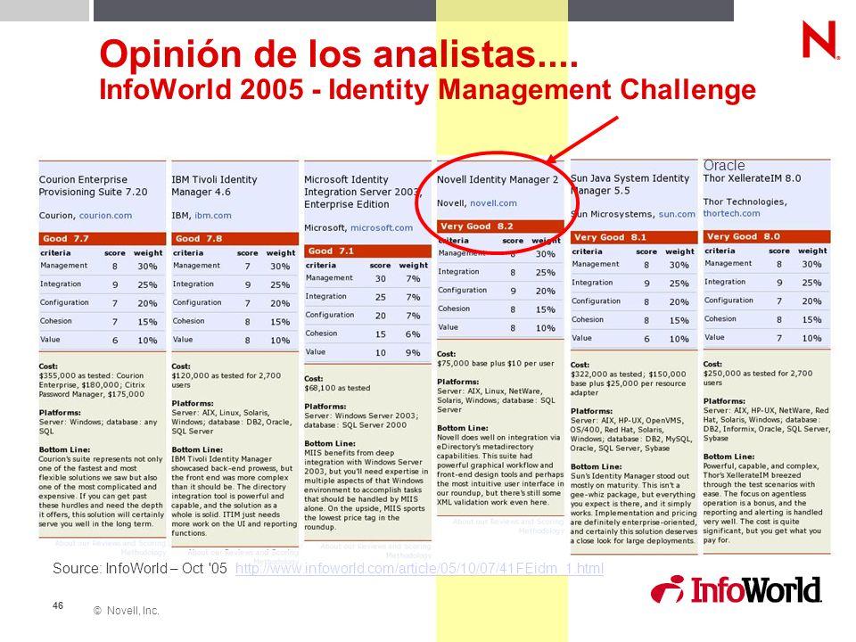 © Novell, Inc. 46 Opinión de los analistas.... InfoWorld 2005 - Identity Management Challenge Source: InfoWorld – Oct '05 http://www.infoworld.com/art