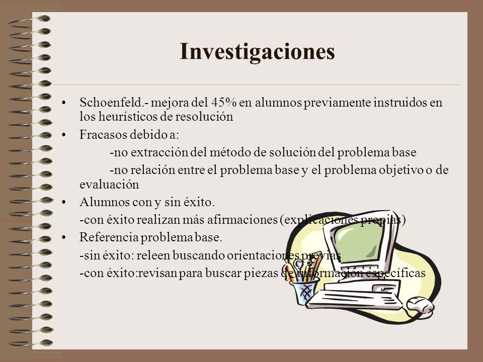 Polya.-transferencia analógica -problema base problema objetivo. 3 pasos: - Reconocimiento -Abstracción -Trazado del plan Actitudes influyen en la pla