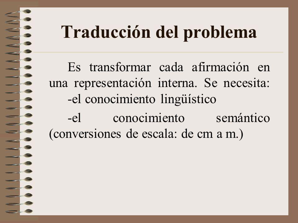 ¿Qué habilidades debemos poseer para resolver problemas? 1.Traducción del problema. 2.Integración del problema. 3.Planificación de la solución y super