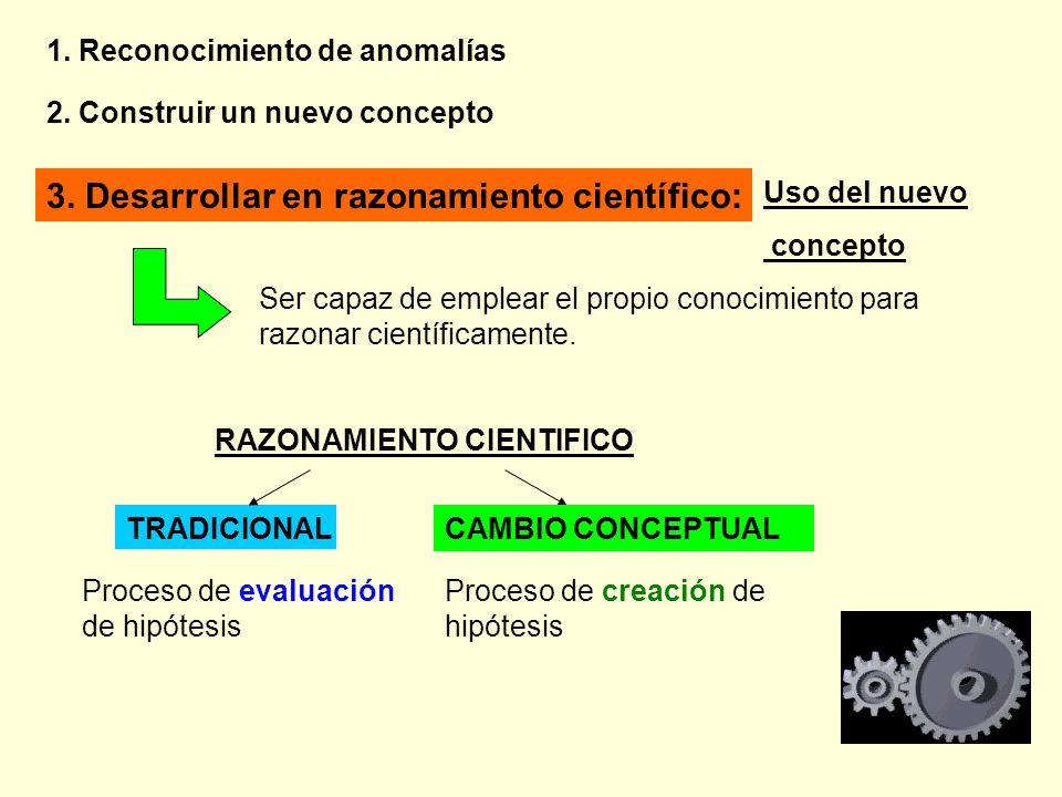 1. Reconocimiento de anomalías 2. Construir un nuevo concepto 3. Desarrollar en razonamiento científico: Uso del nuevo concepto Ser capaz de emplear e