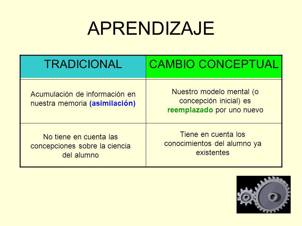 APRENDIZAJE TRADICIONALCAMBIO CONCEPTUAL Acumulación de información en nuestra memoria (asimilación) No tiene en cuenta las concepciones sobre la cien